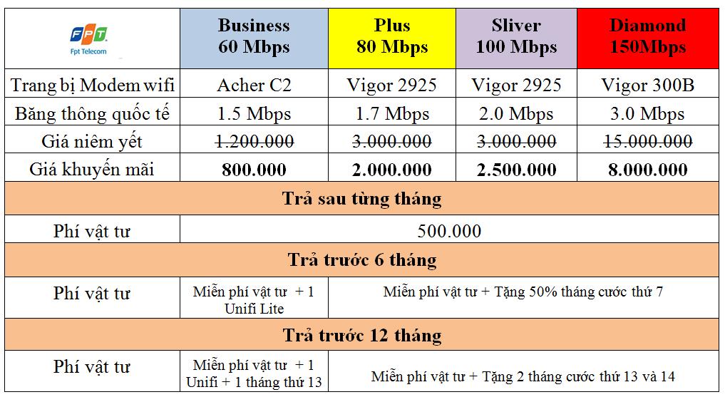 ftth - Khuyến Mãi Internet FPT Quận Tân Phú Tháng 4/2018